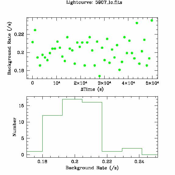 5907 light curve