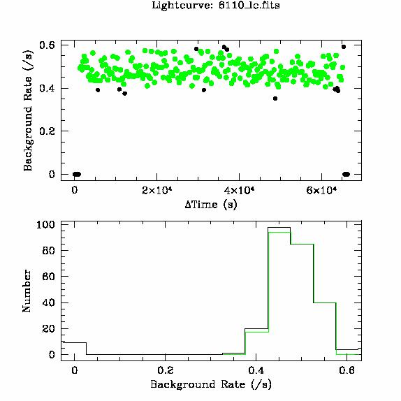 6110 light curve