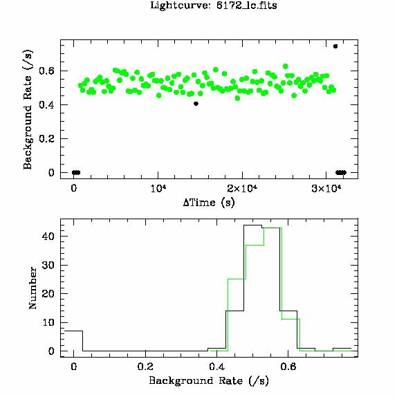 6172 light curve