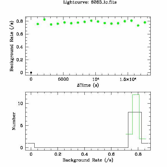 6263 light curve