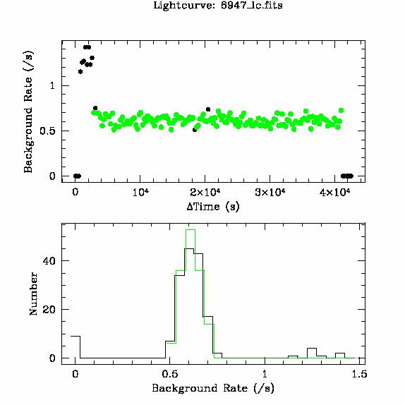 6947 light curve