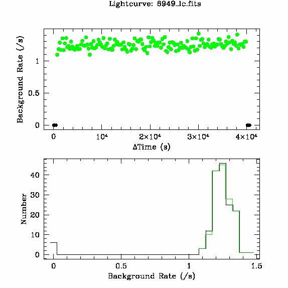 6949 light curve