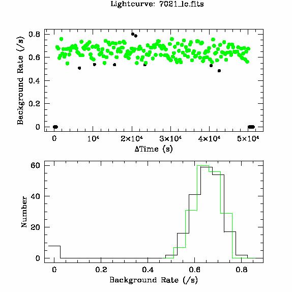7021 light curve