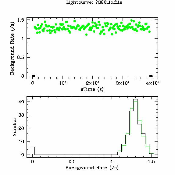 7322 light curve
