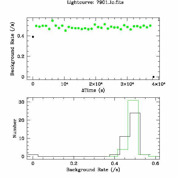 7901 light curve