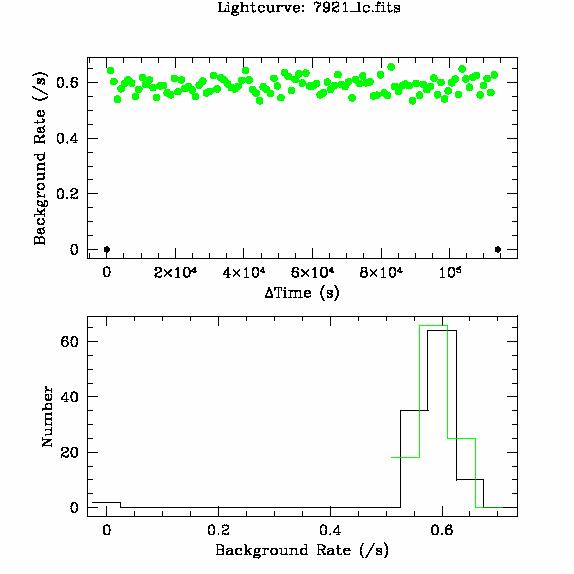 7921 light curve