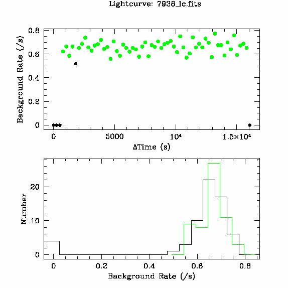 7938 light curve