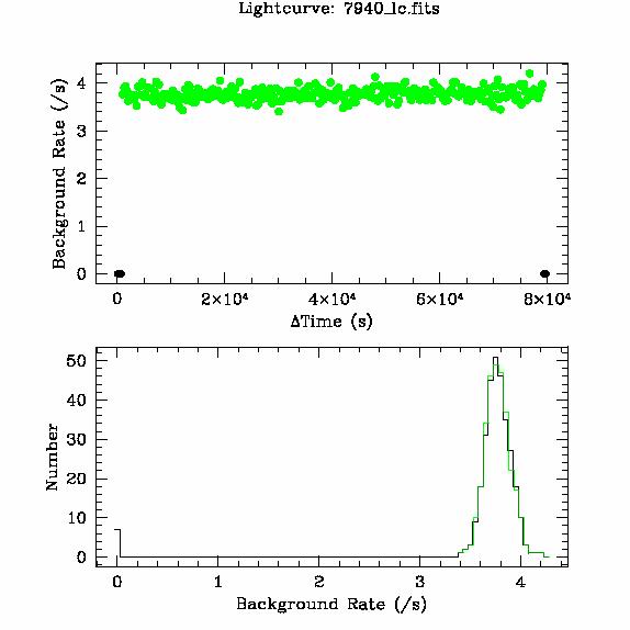 7940 light curve