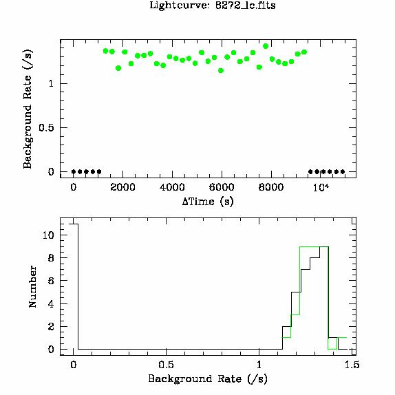 8272 light curve