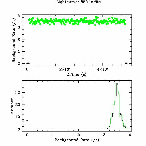 889 light curve