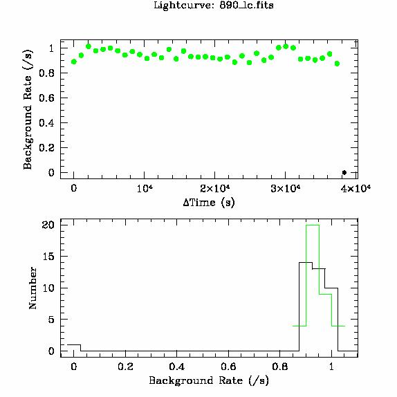 890 light curve