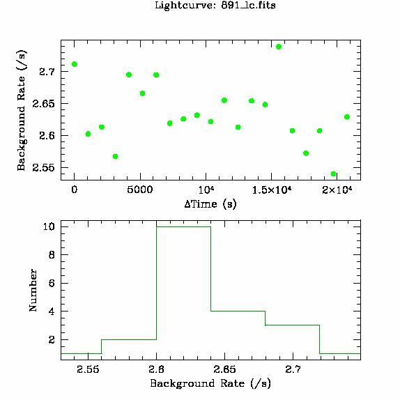 891 light curve