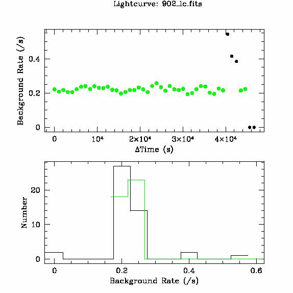 902 light curve