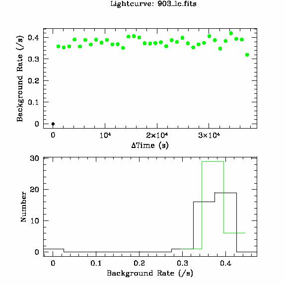 903 light curve