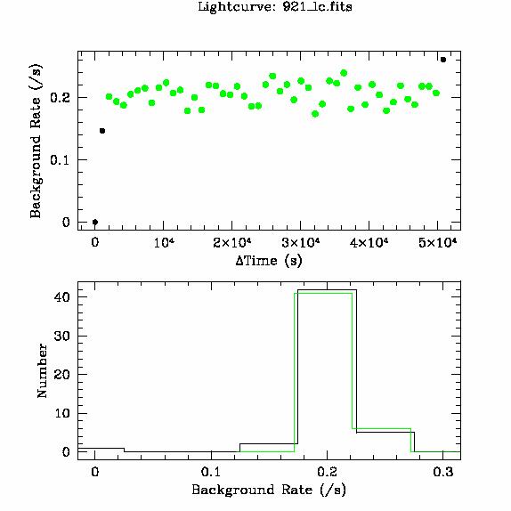 921 light curve