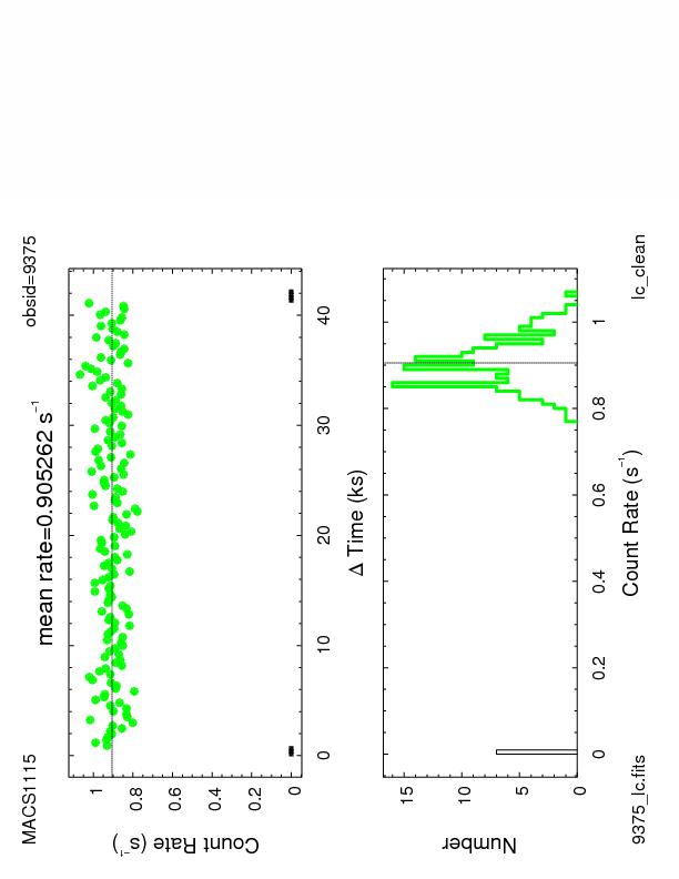 9375 light curve