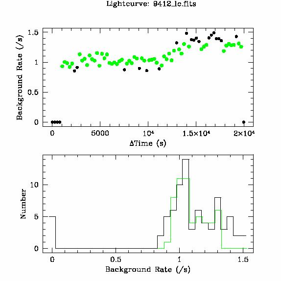 9412 light curve