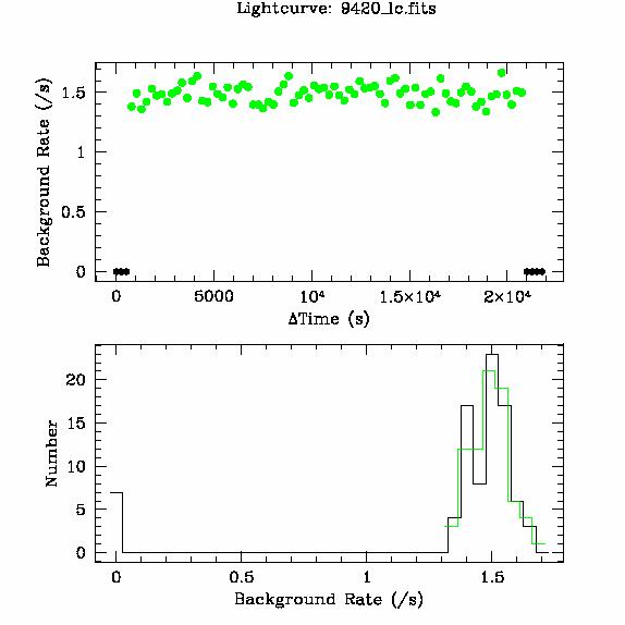 9420 light curve