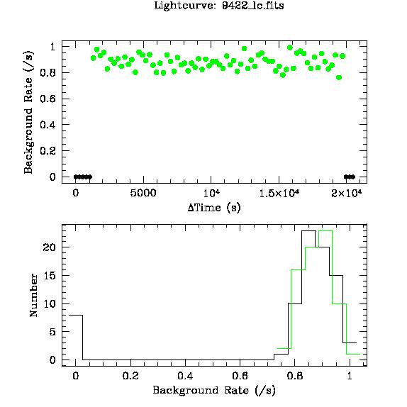 9422 light curve