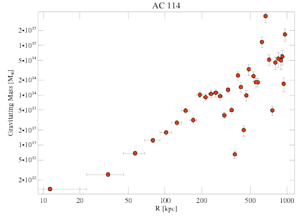 1562 grav mass profile