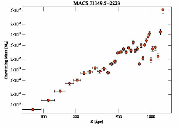1656 grav mass profile