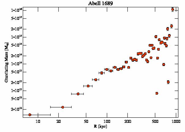1663 grav mass profile