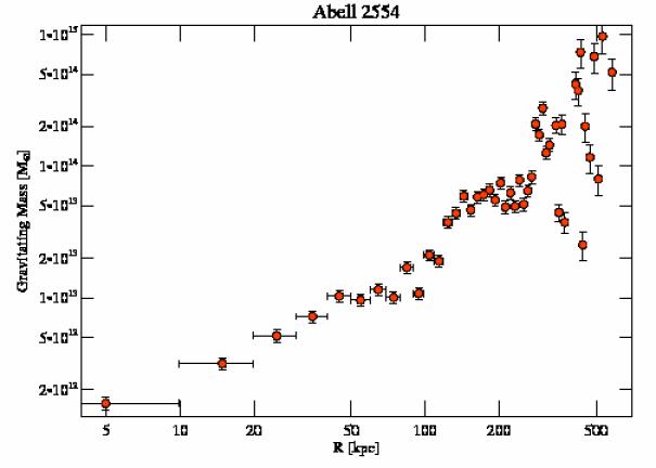 1696 grav mass profile