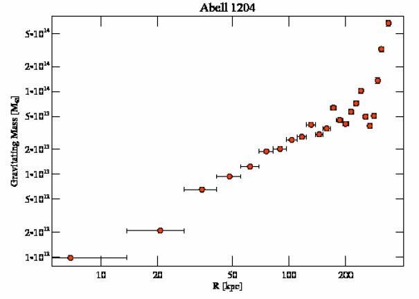 2205 grav mass profile
