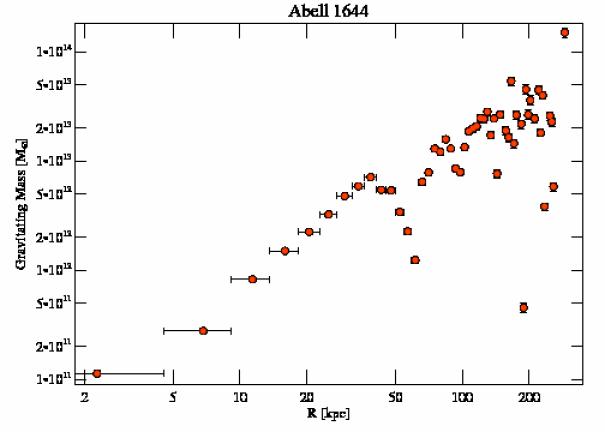 2206 grav mass profile