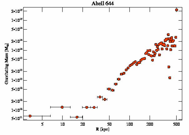 2211 grav mass profile