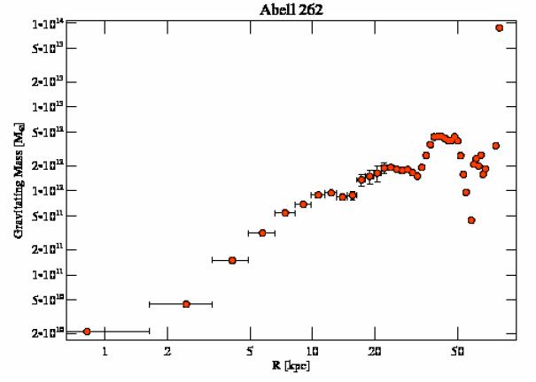 2215 grav mass profile