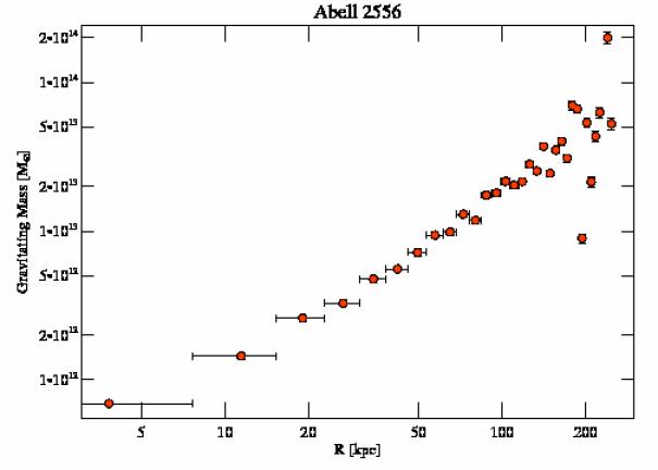2226 grav mass profile