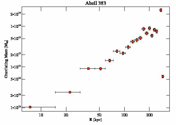 2321 grav mass profile