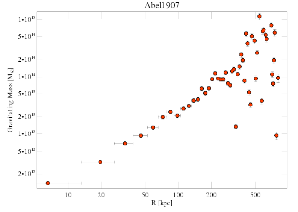 3185 grav mass profile