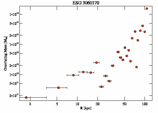 3189 grav mass profile