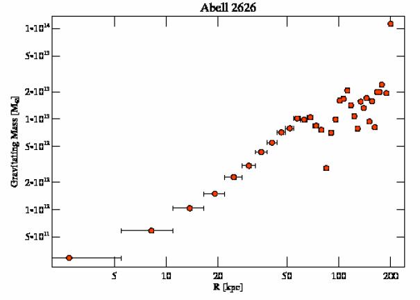3192 grav mass profile