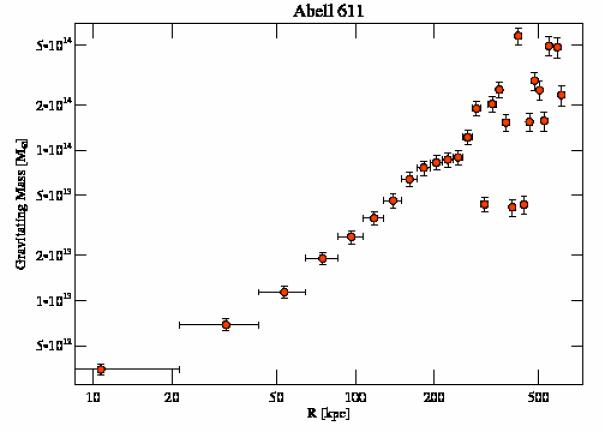 3194 grav mass profile