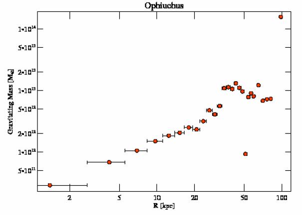 3200 grav mass profile