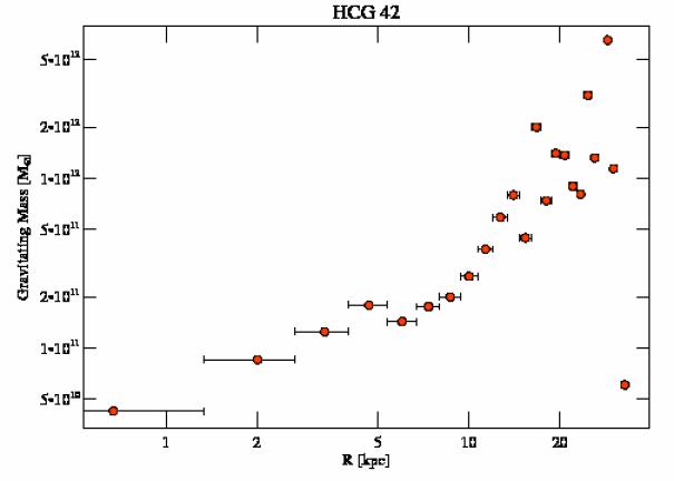 3215 grav mass profile