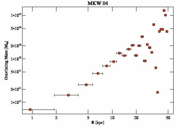 3234 grav mass profile
