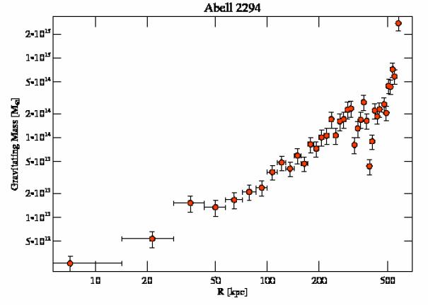 3246 grav mass profile