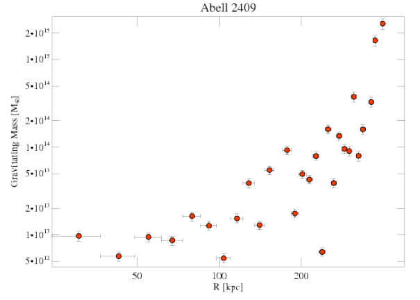 3247 grav mass profile