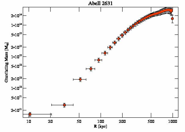 3248 grav mass profile