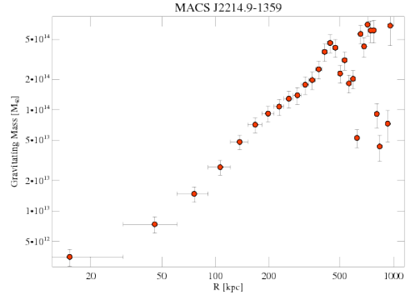 3259 grav mass profile