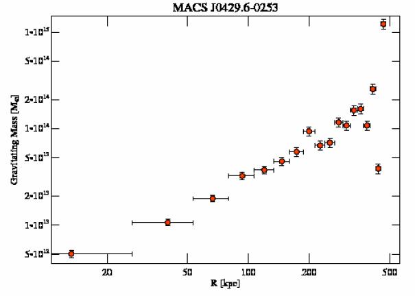 3271 grav mass profile