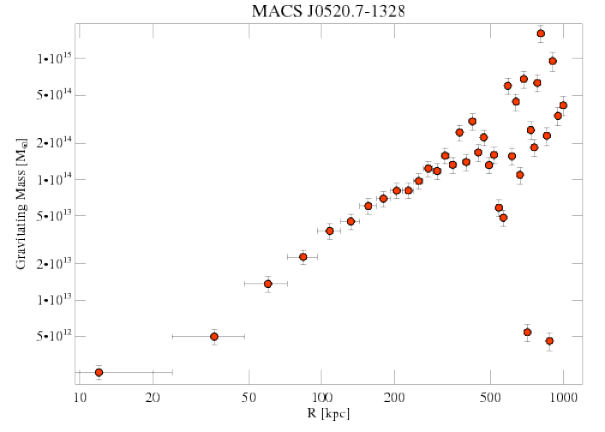 3272 grav mass profile