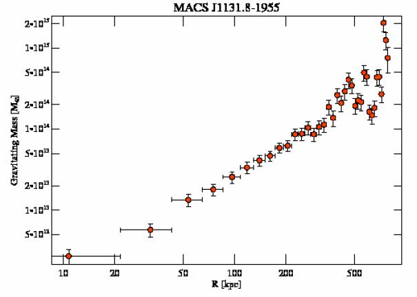3276 grav mass profile