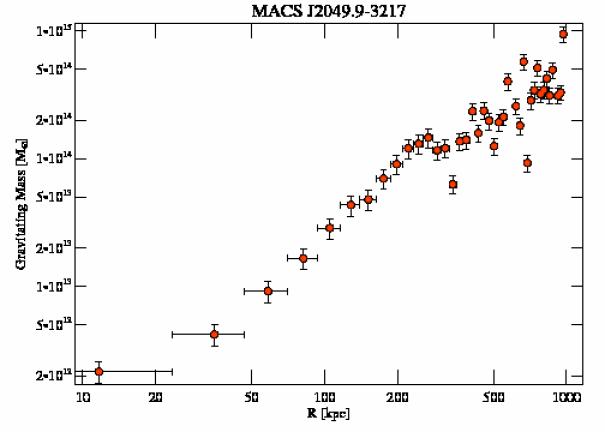 3283 grav mass profile