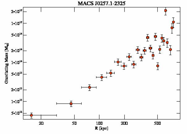 3581 grav mass profile