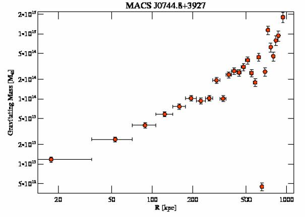 3585 grav mass profile